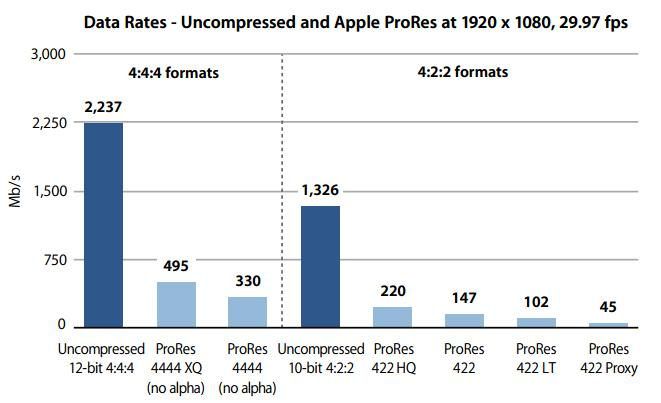 uncompressed and Apple ProRes data rates