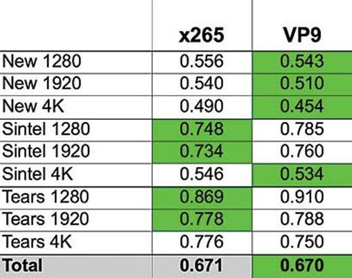 VP9 vs. H265 for video quality