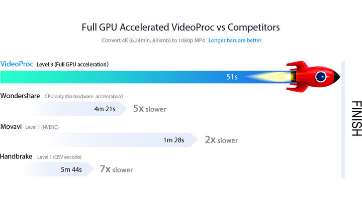 5 Benefits: How VideoProc's Full GPU Acceleration Influences